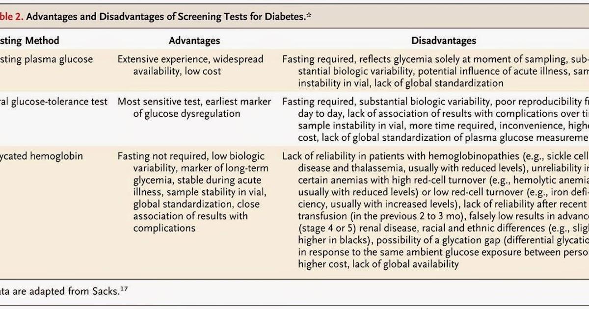 diabetes al dia stop diabetes diagnostico de diabetes. Black Bedroom Furniture Sets. Home Design Ideas