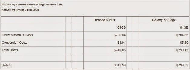 Galaxy S6 Edge x iPhone 6 Plus quem é mais lucrativo?
