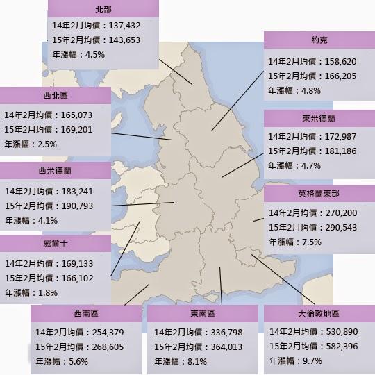 英國房價 14 15年均價