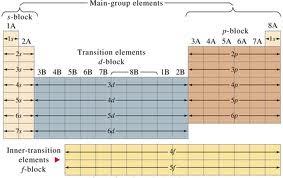 unsur unsur utama kimia