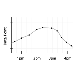 time data visualization