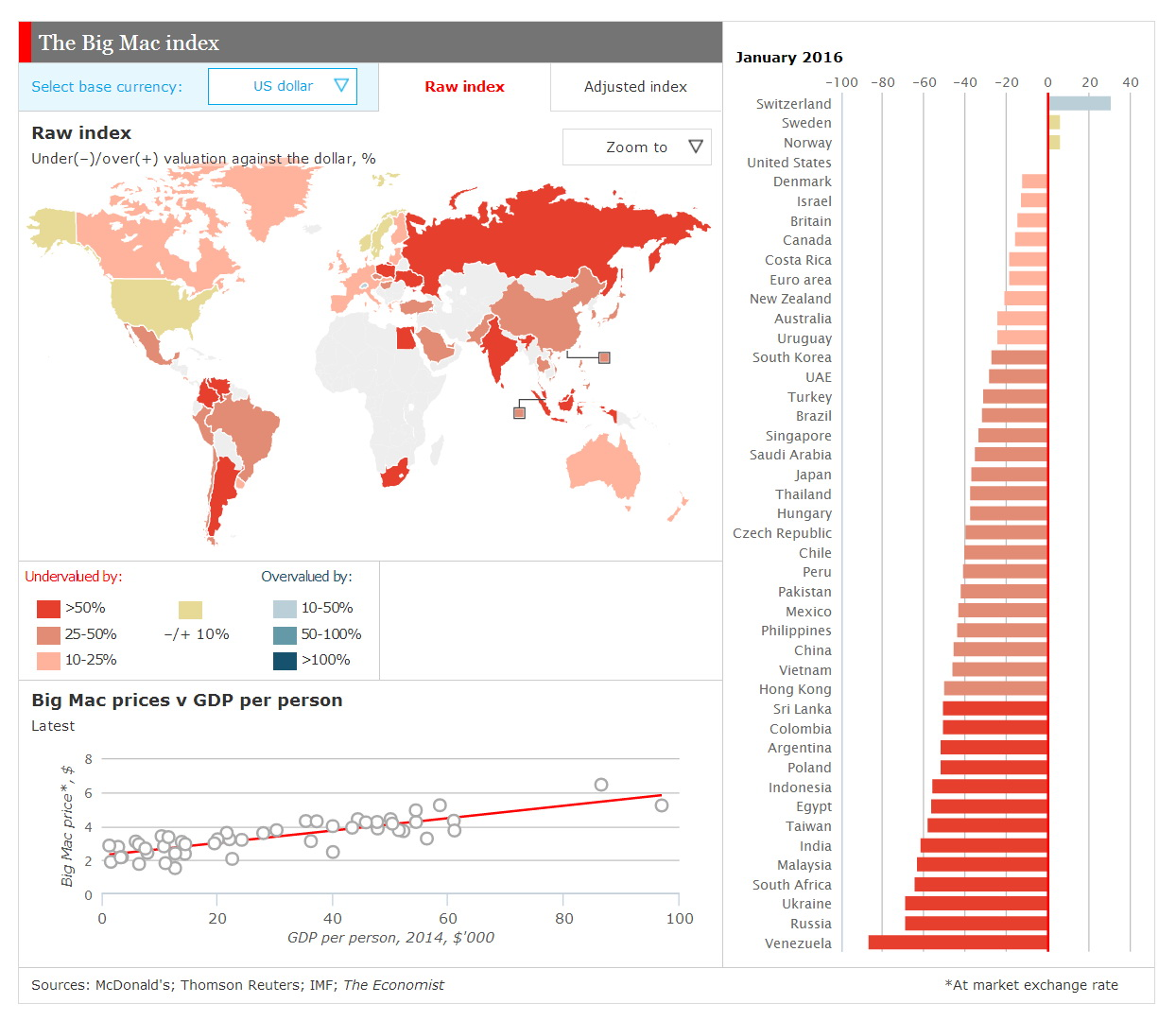 The Big Mac index (2016)