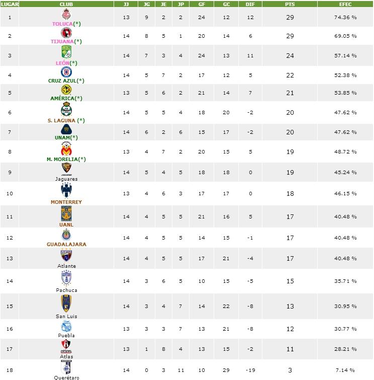Tabla General Clausura 2015 Futbol Mexicano Liga Mx