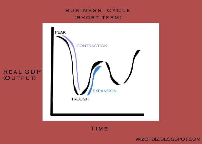 four phases of the business cycle Every business goes through four phases of a life cycle: startup, growth, maturity and renewal/rebirth or decline understanding what phase you.