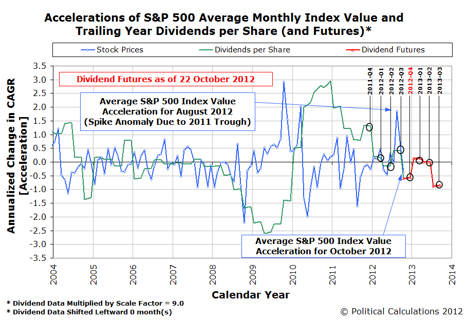 Accelerations of S&P 500 Average Monthly Index Value and Trailing Year Dividends per Share, January 2004 through September 2012, with Futures through 2013-Q3, as of 22 October 2012