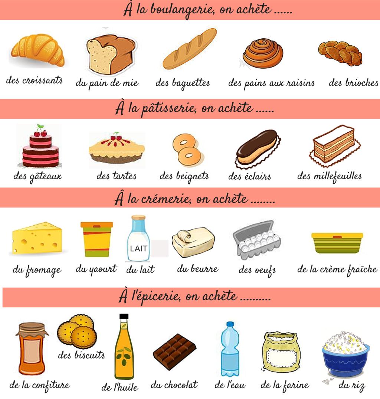 Junk Food Comprehension Ecrite