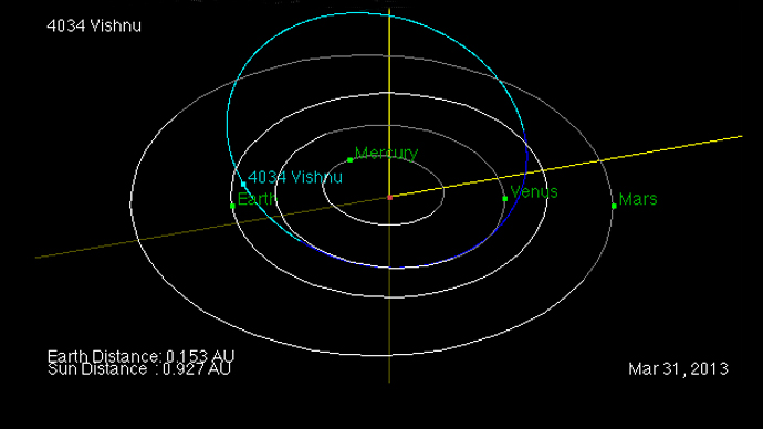 April Fools' fly-by: Four asteroids flash past Earth in one day  Screen_shot_2013-03-31_at_11.53.00_pm
