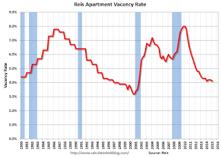 Reis: Apartment Vacancy Rate decreased in Q1 to 4.1%