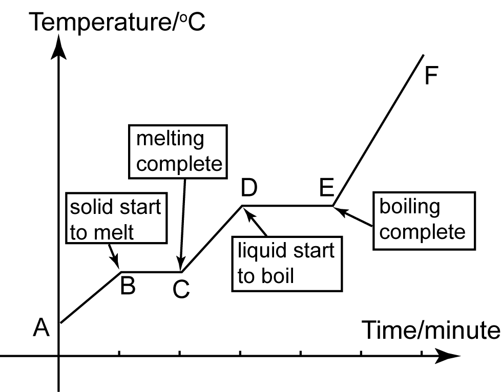 Heating Curve – Heating Curves Worksheet