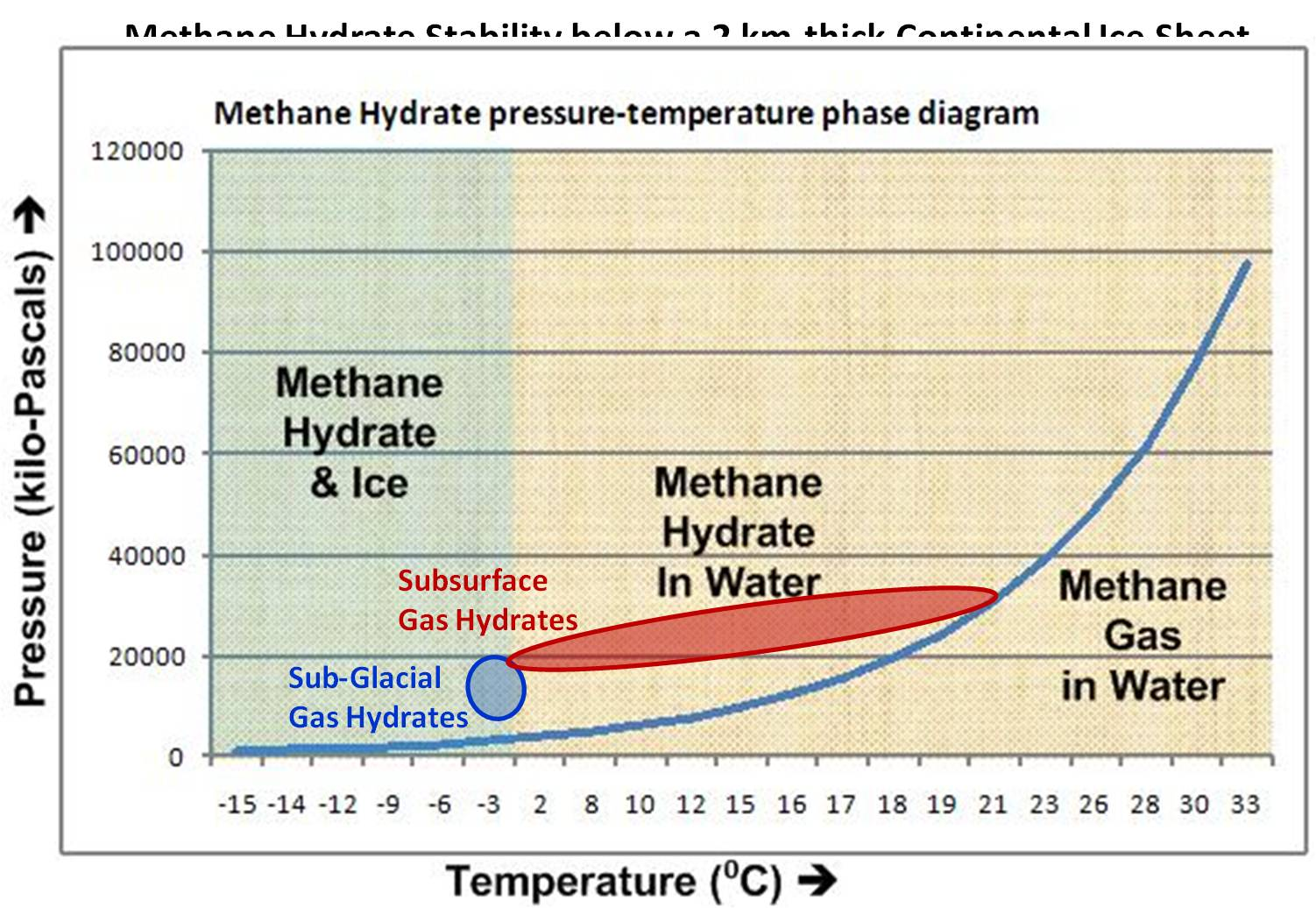 Wonky thoughts methane hydrates in deep marine and sub glacial wonky thoughts pooptronica