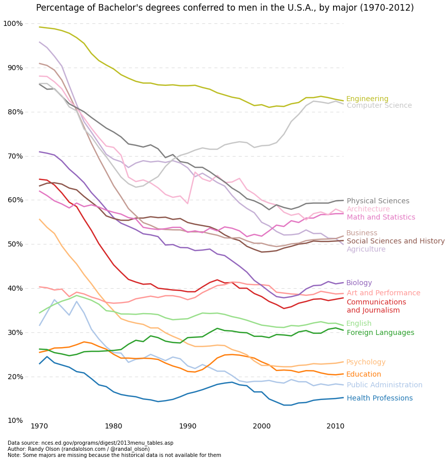 Percentage of bachelor's degrees conferred to men, by major (US, 1970-2012)