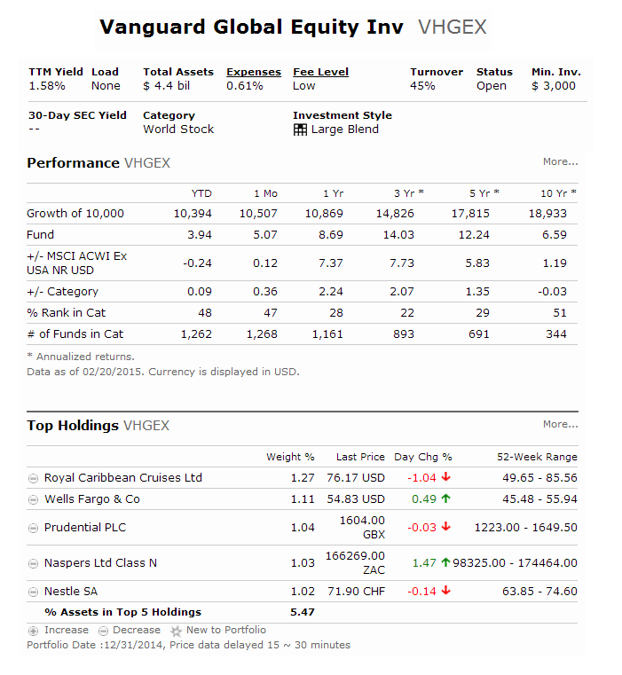 Vanguard Global Equity Fund (VHGEX)
