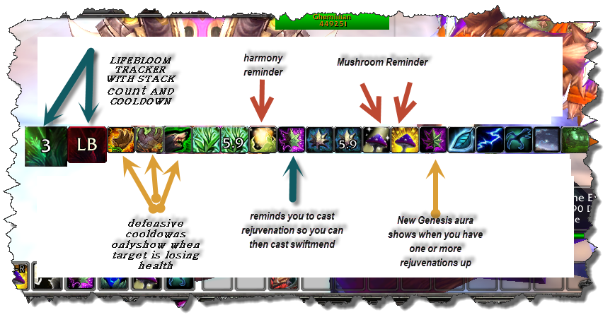 A detailed map of Restoration Druid Weakauras