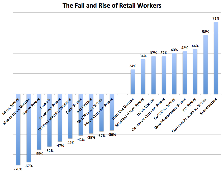Rise and Fall of Retail Workers image