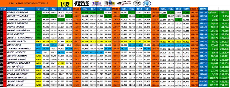 clasificación 1/32 slot valle.
