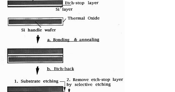 Semiconductor Manufacturing Process  Semiconductor Device