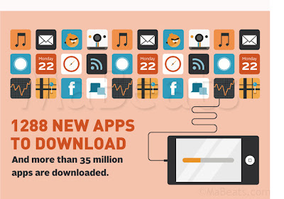 35 million Apps Download including 1288 New apps