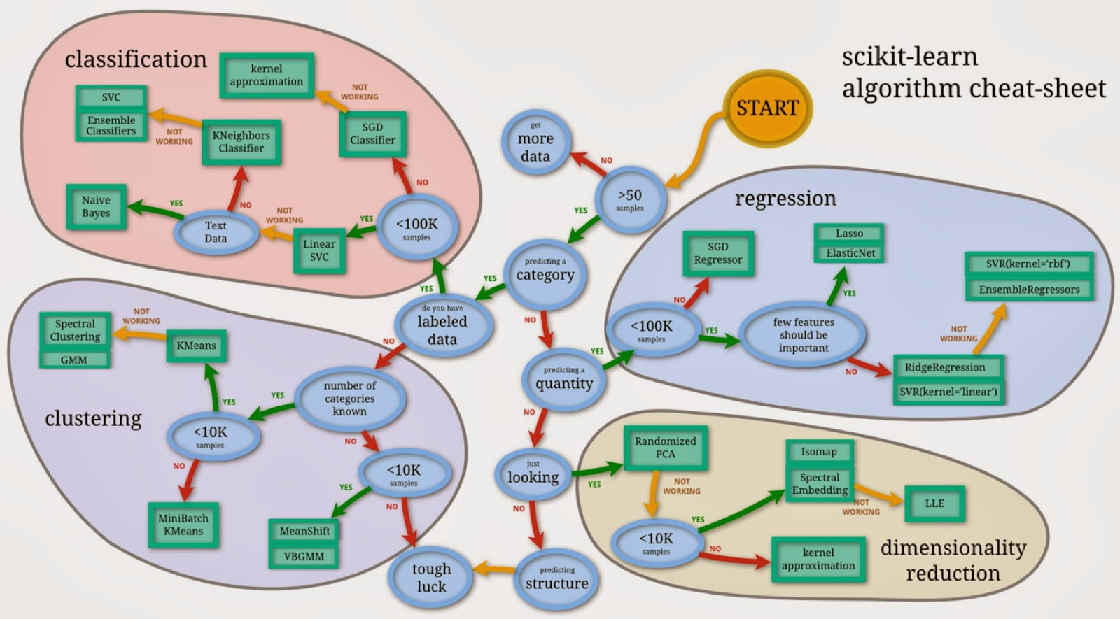 scikit-learn: Flow chart