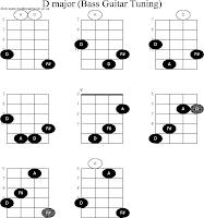 Gambar kunci gitar bass chords lengkap freewaremini kunci gitar bass e chords reheart Choice Image