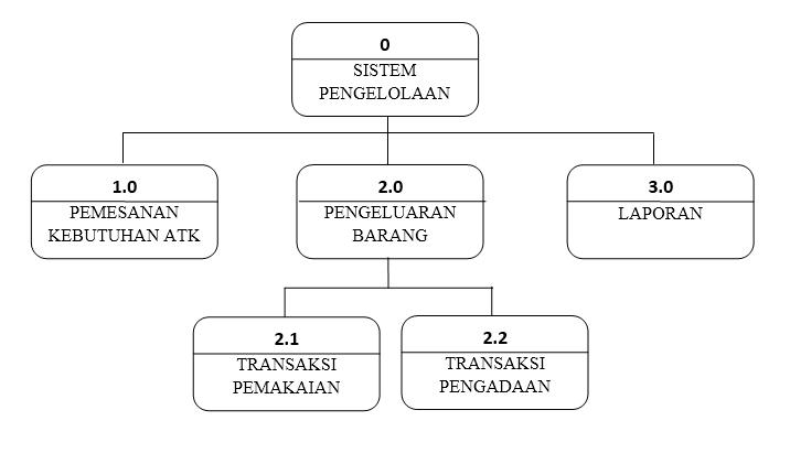 Contoh data flow diagram dfd dari sistem informasi pengelolaan atk diagram hipo sistem berjalan sistem informasi pengelolaan atk ccuart Gallery