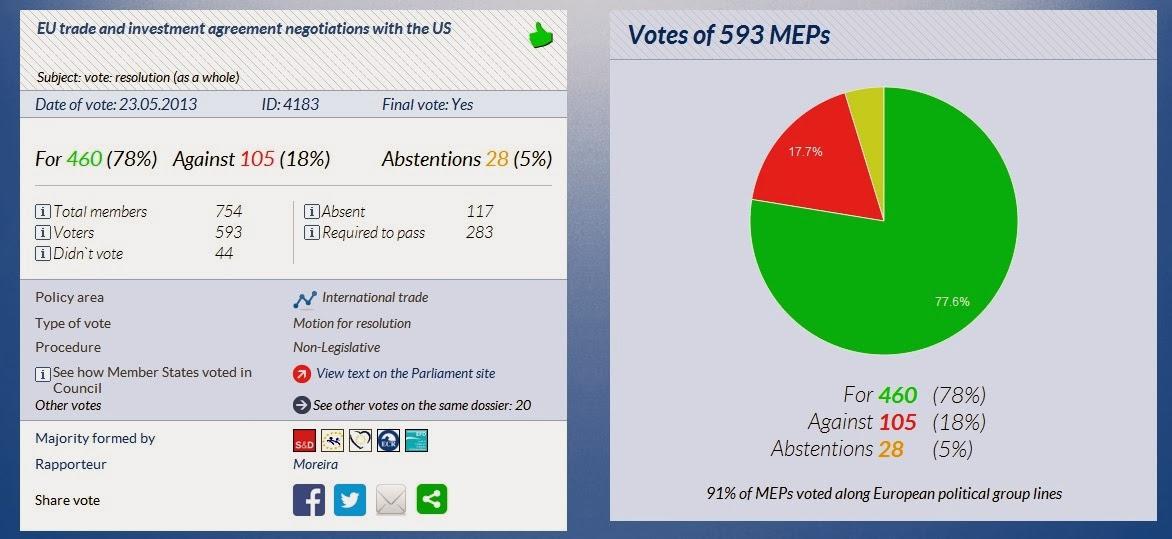 Aprobación de la negociación del ACTI por el Parlamento Europeo del 23 de mayo de 2013