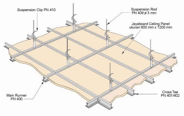 pemasangan gypsum,sistem rangka gypsum