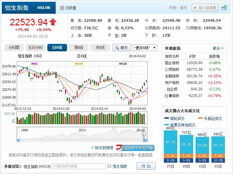 中国株コバンザメ投資 香港ハンセン指数20140402