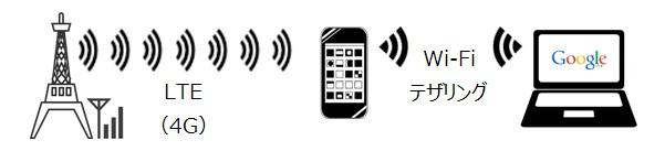 iPhone Wi-Fiテザリング