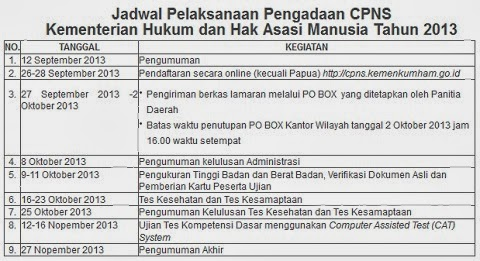 Perkembangan informasi mengenai pengumuman kelulusan administrasi CPNS