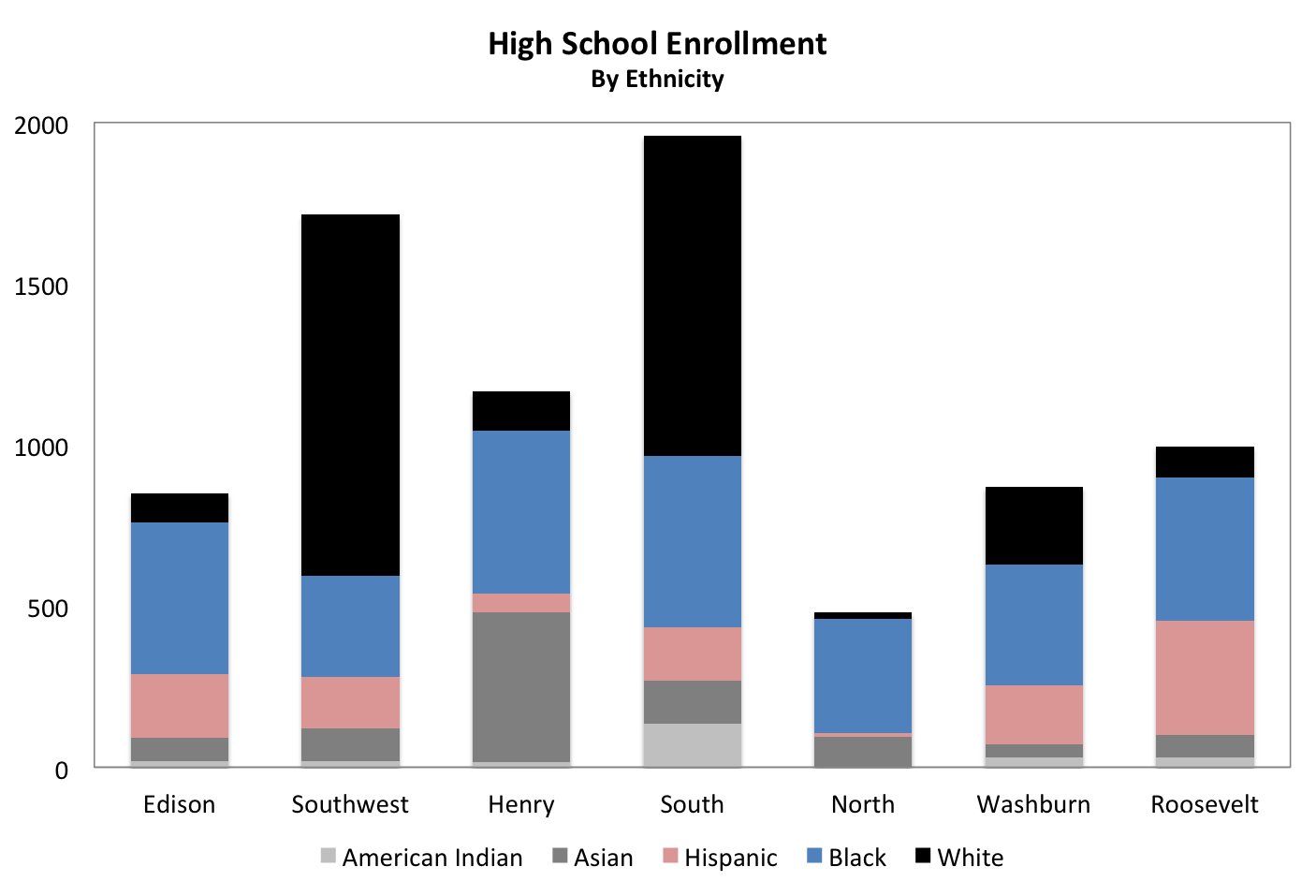 a look at black graduation rates across high schools confirms graduation rates are associated with ethnicity with the exception of edison