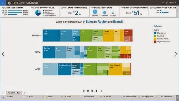 Watson Analytics screenshot