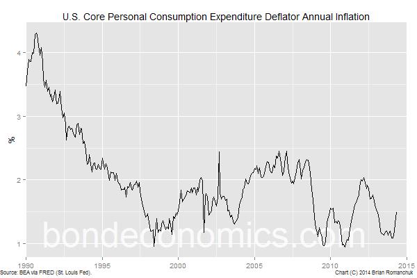 Chart: Core PCE Inflation