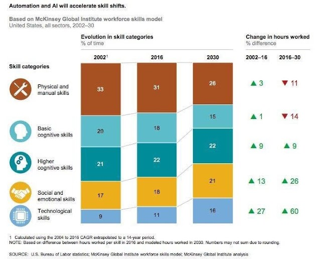 Automation and #AI will accelerate skill shifts