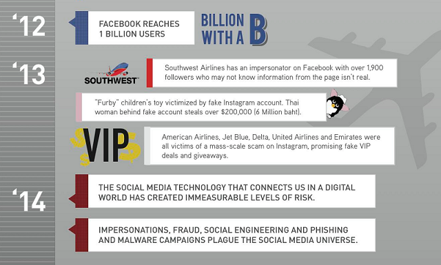The Timeline Of Social Media Fraud (2003 — 14) - #Infographic #facebook #Twitter