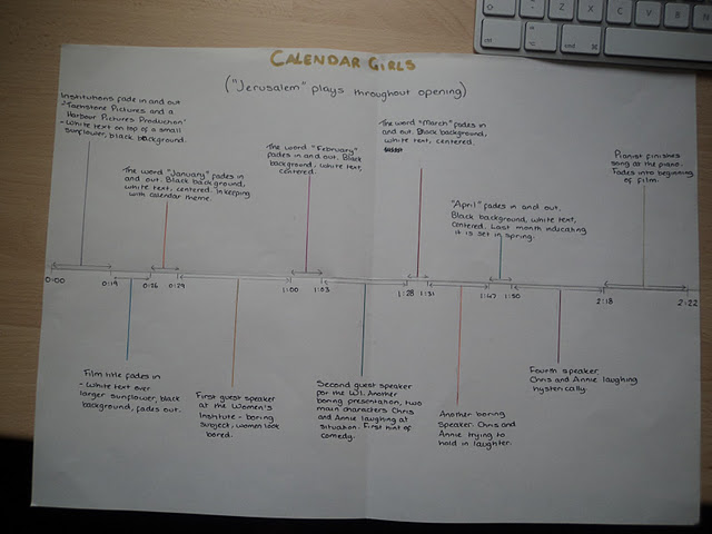 creating texts coursework