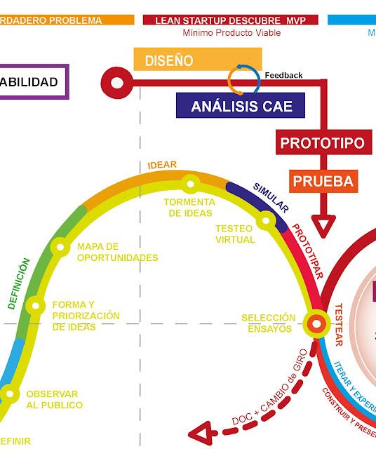 Diseño + Lean Startup + Agile - Fases Diseño - Simulacion - Prototipo - Prueba