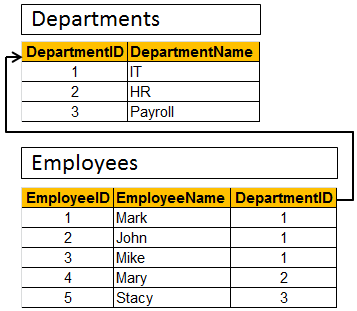 SQL Query to retrieve department name with maximum employees