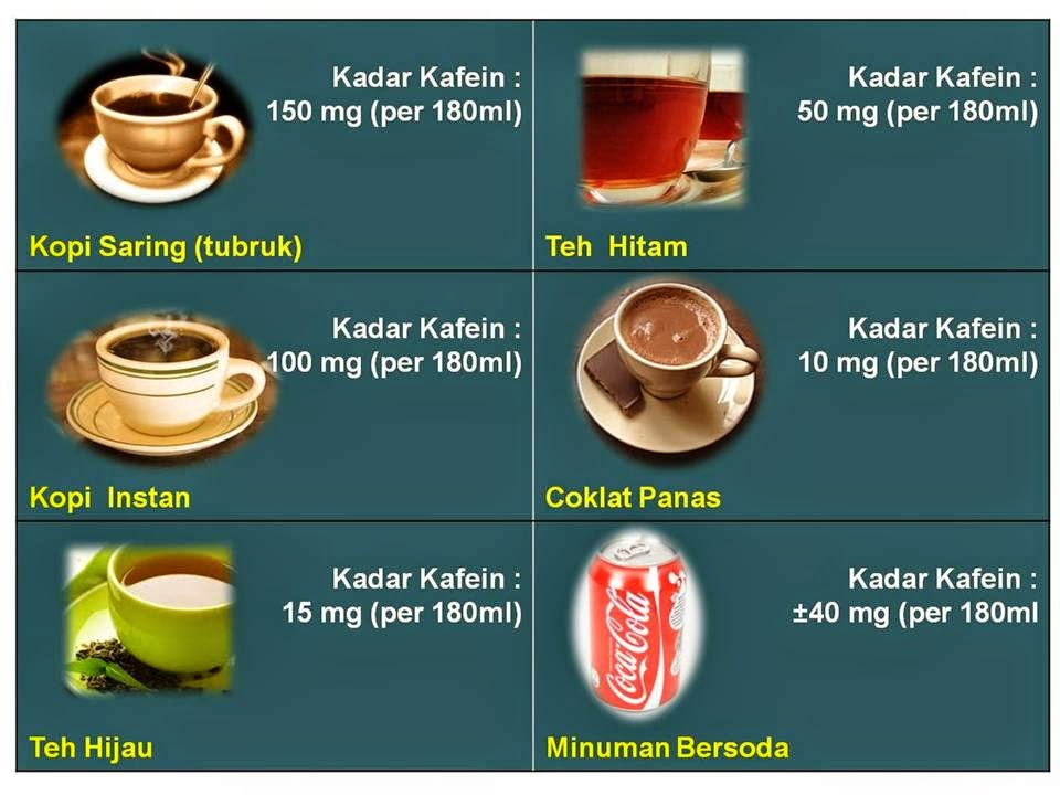 Wordless Wednesday | Kafein Dalam Minuman
