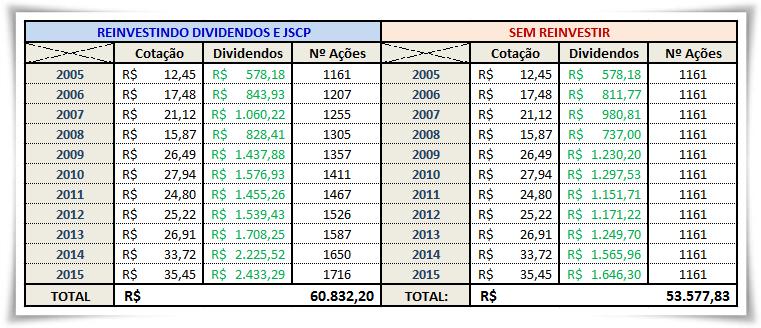 Reinvestindo os Dividendos e JSCP - Bolsa de Valores