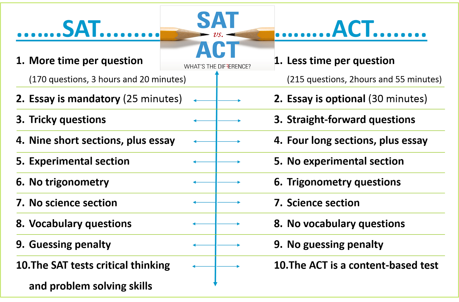 act writing scores explained 2016 2017 compass education group