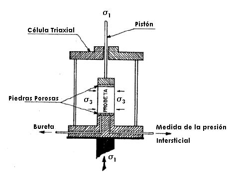 Célula Triaxial - Zona Ingenieria