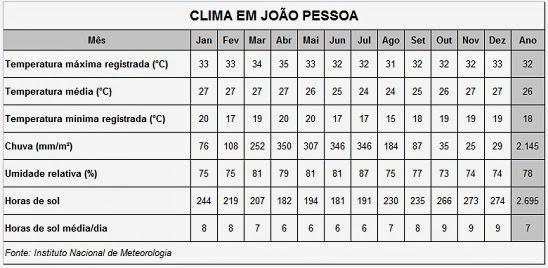 Clima em João Pessoa - Paraíba - Brasil