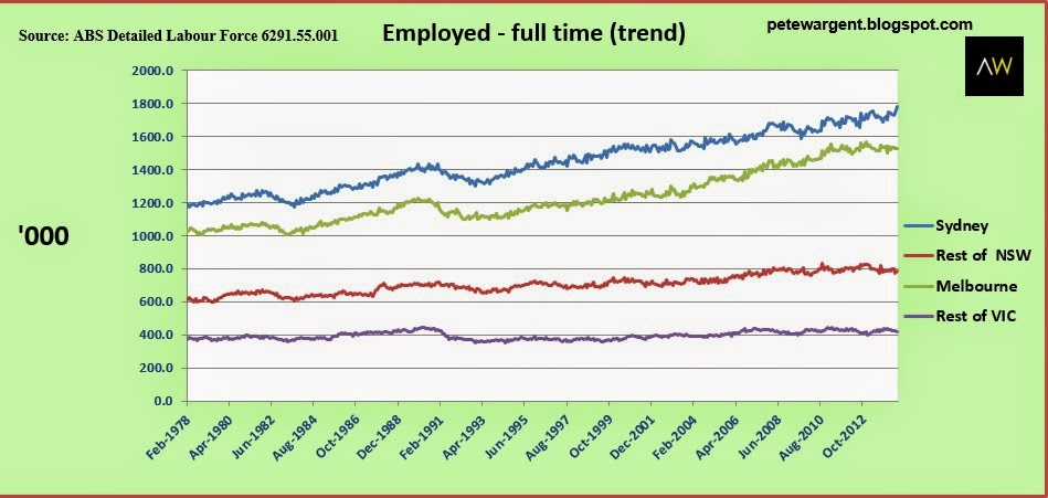 Full-time employment growth