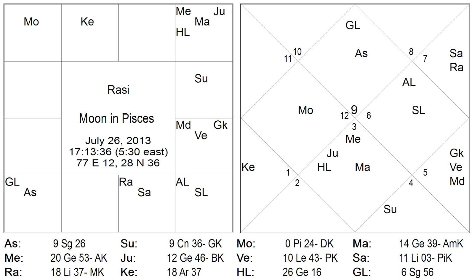 Gur guru jupiter budha mercury and mars ma gala mangala aspect the transit moon with r i d i rashi drishti bring to bear great resources of