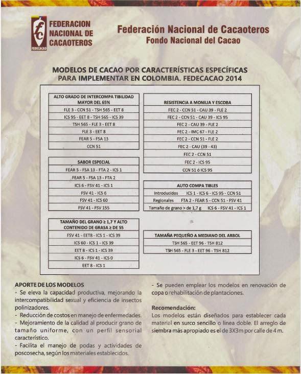 MODELOS DE CACAO PARA COLOMBIA