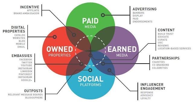 Usaha anda perlu beragam #media