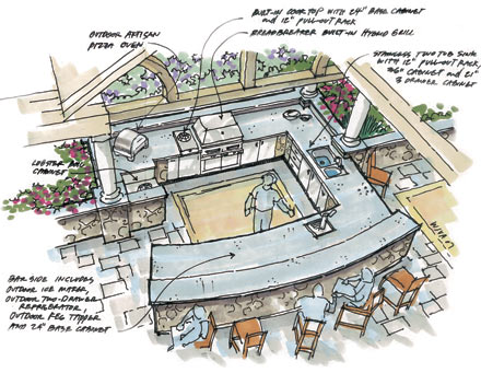 Outdoor Kitchen Plans | pictures of kitchens