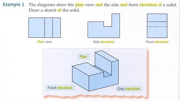 Elevation Plan And Side Views : Dess maths plan and elevation