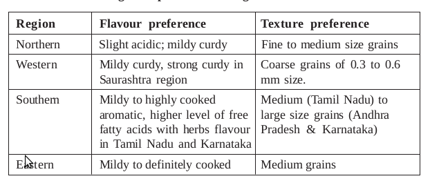 Regional preference for ghee flavour and texture