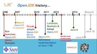 OpenJDK historyogramm